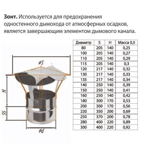 Диаметр дымохода для печи: как рассчитать, особенности