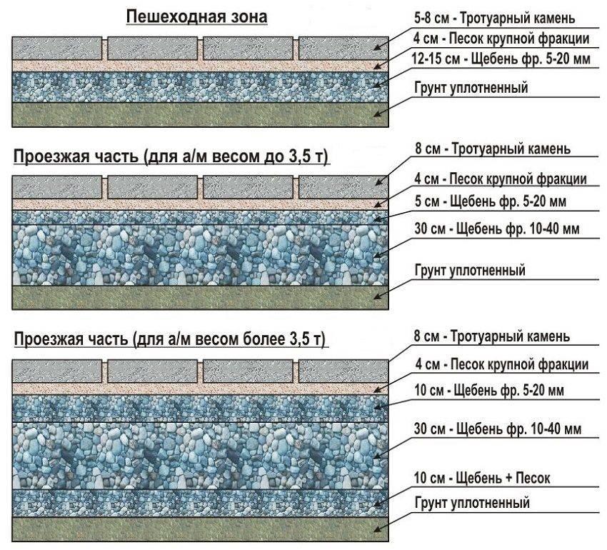 Укладка тротуарной плитки своими руками [инструкция]