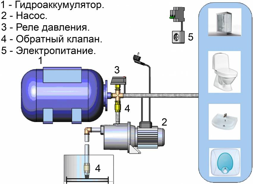 Накопительная емкость для водоснабжения: разновидности, выбор и подключение