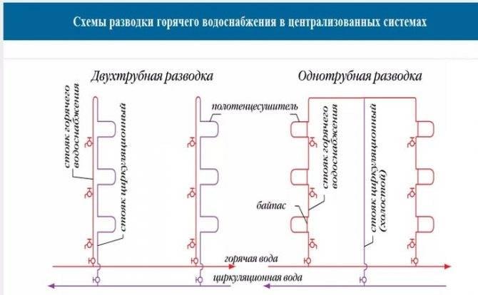 Какие бывают виды систем горячего водоснабжения
