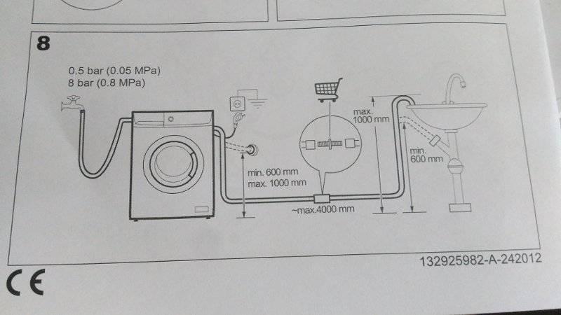 Подключение стиральной машины – полное руководство по сантехнической и электрической части