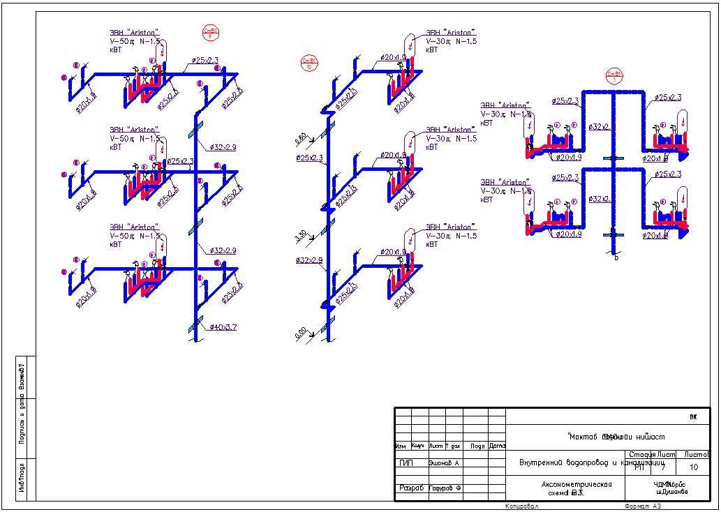 Системы водоснабжения и канализации: устройство, нормативные требования, применяемые материалы