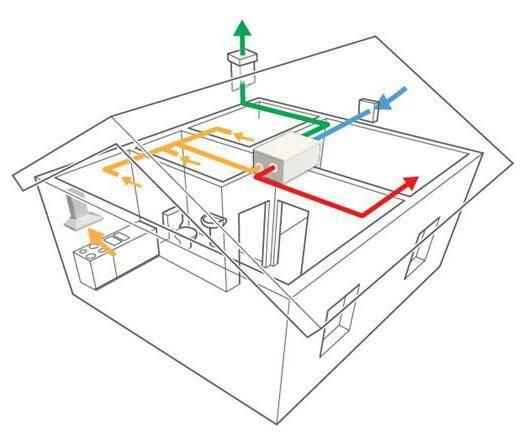 Система приточно-вытяжной вентиляции для хорошего воздухообмена в доме