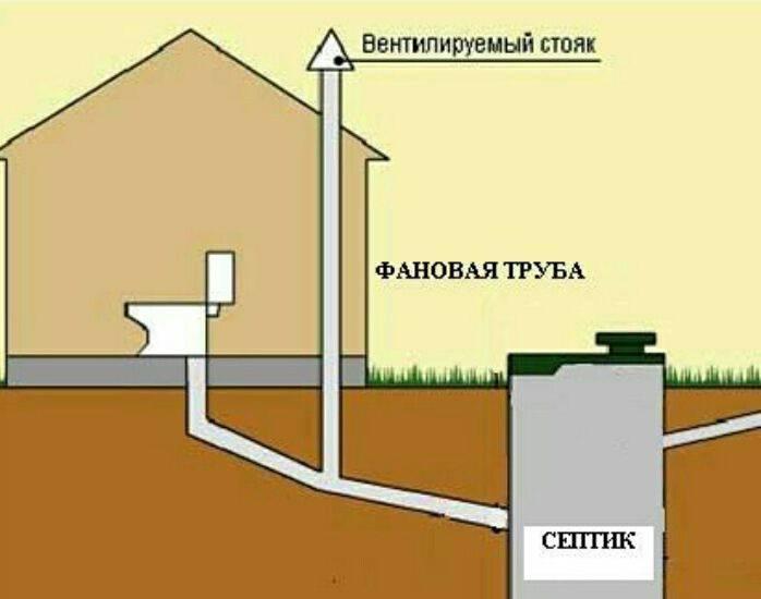 Фановая труба (48 фото): что это такое, схема монтажа для канализации в частном доме, фитинги для вариантов диаметром 110 мм