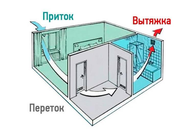 Вентиляция вспомогательных помещений промышленных предприятий | вентиляция