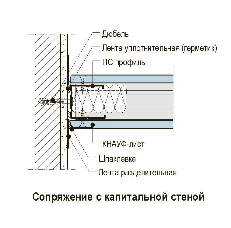 Перегородки из гипсокартона своими руками: пошаговая инструкция