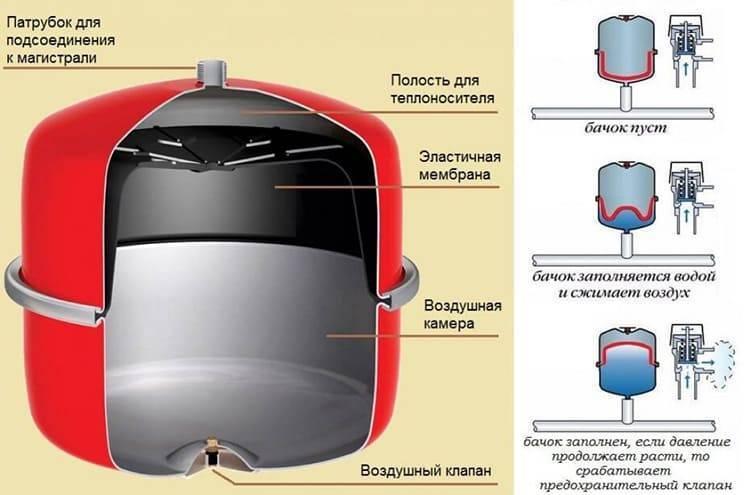 Как выбрать гидроаккумулятор для систем водоснабжения - жми!
