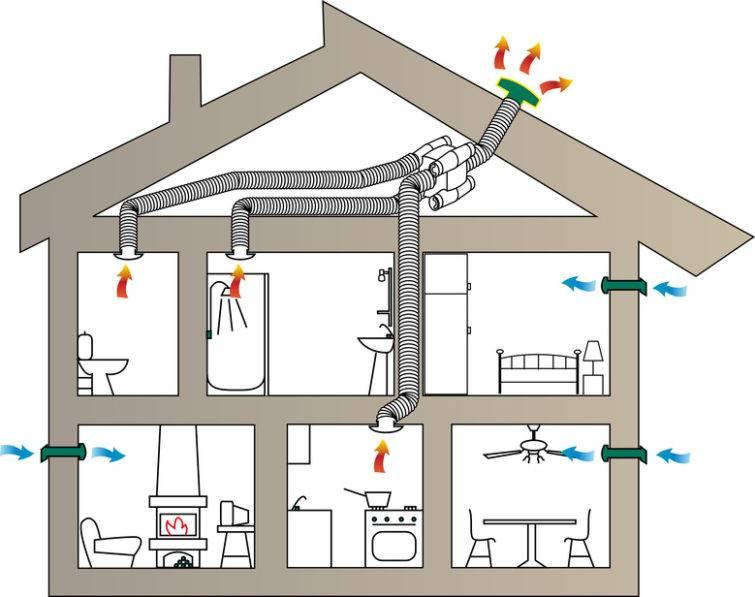 Обустройство вентиляции в частном доме своими руками: выбор схемы и составление проекта
