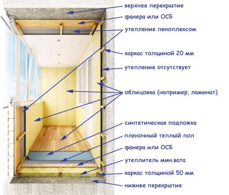 Как правильно утеплить лоджию изнутри: инструкция с иллюстрациями по утеплению лоджии своими руками