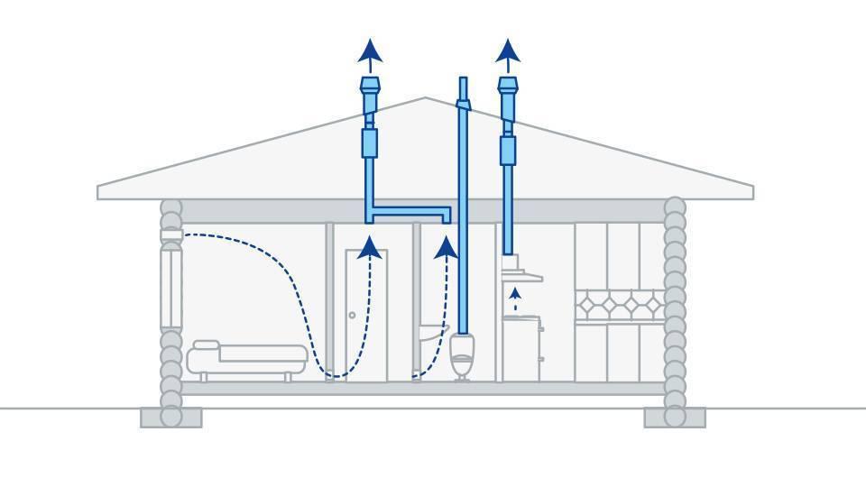 Обустройство вентиляции в частном доме своими руками: пошаговая инструкция