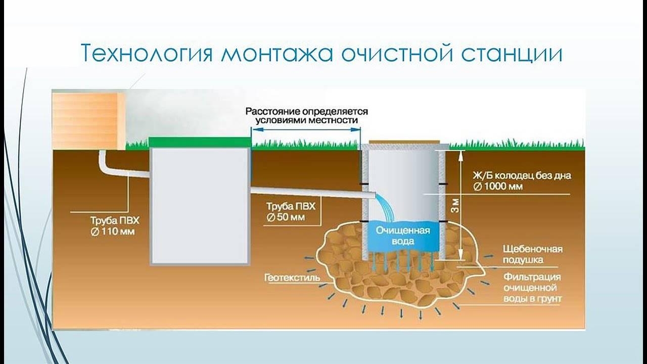 Что лучше центральная канализация или септик   все о септиках
