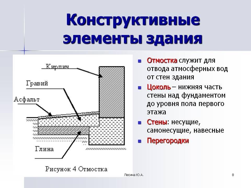 Пошаговая инструкция для начинающих, как правильно сделать отмостку вокруг частного дома своими руками