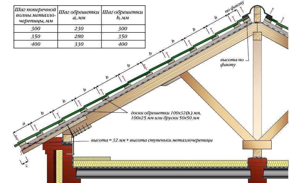 Размеры обрешетки под металлочерепицу: устройство, пошаговая инструкция, укладка каркаса, сечение, на каком расстоянии делать, разметка шага, инструкция по монтажу