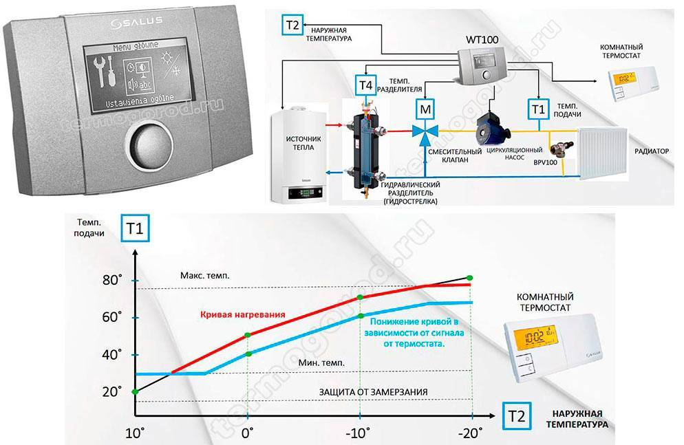 Виды, устройство и лучшие модели автоматики для газовых котлов