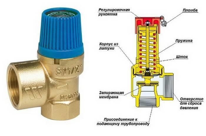 Предохранительный сбросной клапан: принцип работы, сферы применения и монтаж