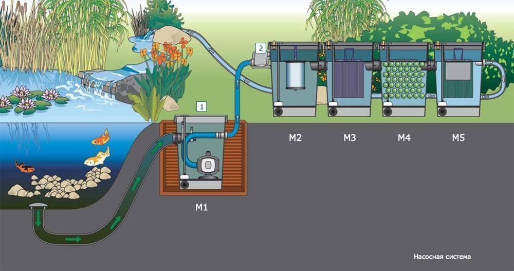 Аэратор для воды из скважины или колодца: необходимые материалы и порядок действий при изготовлении своими руками