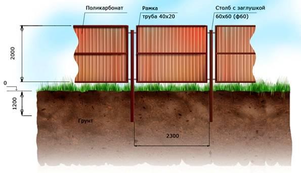 Забор из сотового поликарбоната (51 фото): универсальное ограждение в металлическом каркасе для частного дома