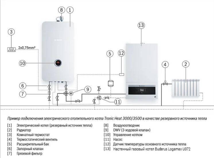 Электродный котел для отопления частного дома, цены, отзывы, плюсы и минусы