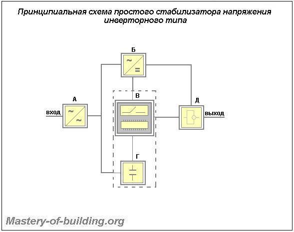 Инверторные стабилизаторы напряжения: описание, устройство, плюсы и минусы