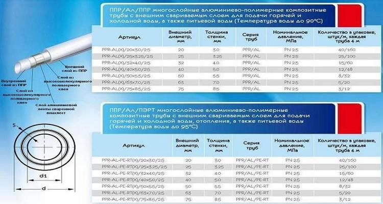 Трубы для отопления из полипропилена: виды изделий, обзор производителей и стоимость