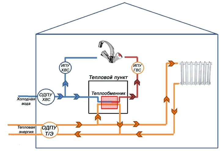 Особенности открытой и закрытой систем горячего водоснабжения