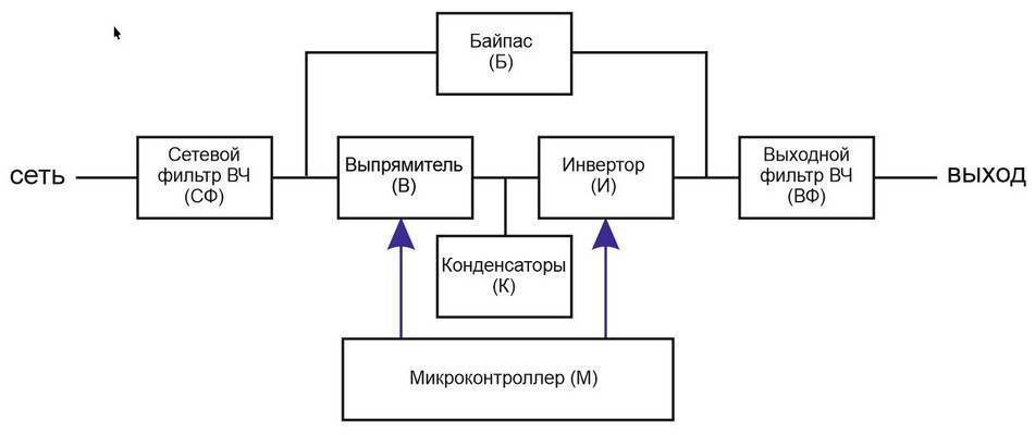 Выбор электромеханического стабилизатора напряжения: виды и особенности