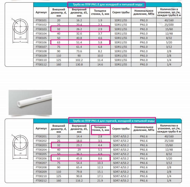 Полипропиленовые трубы для отопления: технические характеристики и преимущества