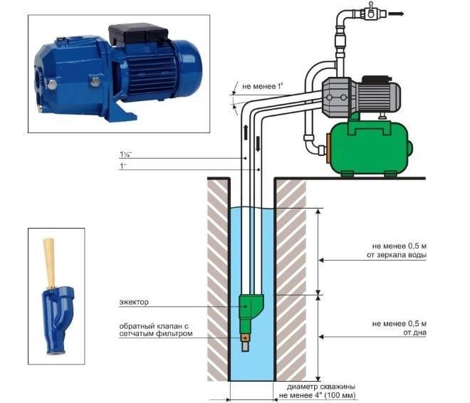 Эжектор для насосной станции — сборка и установка своими руками