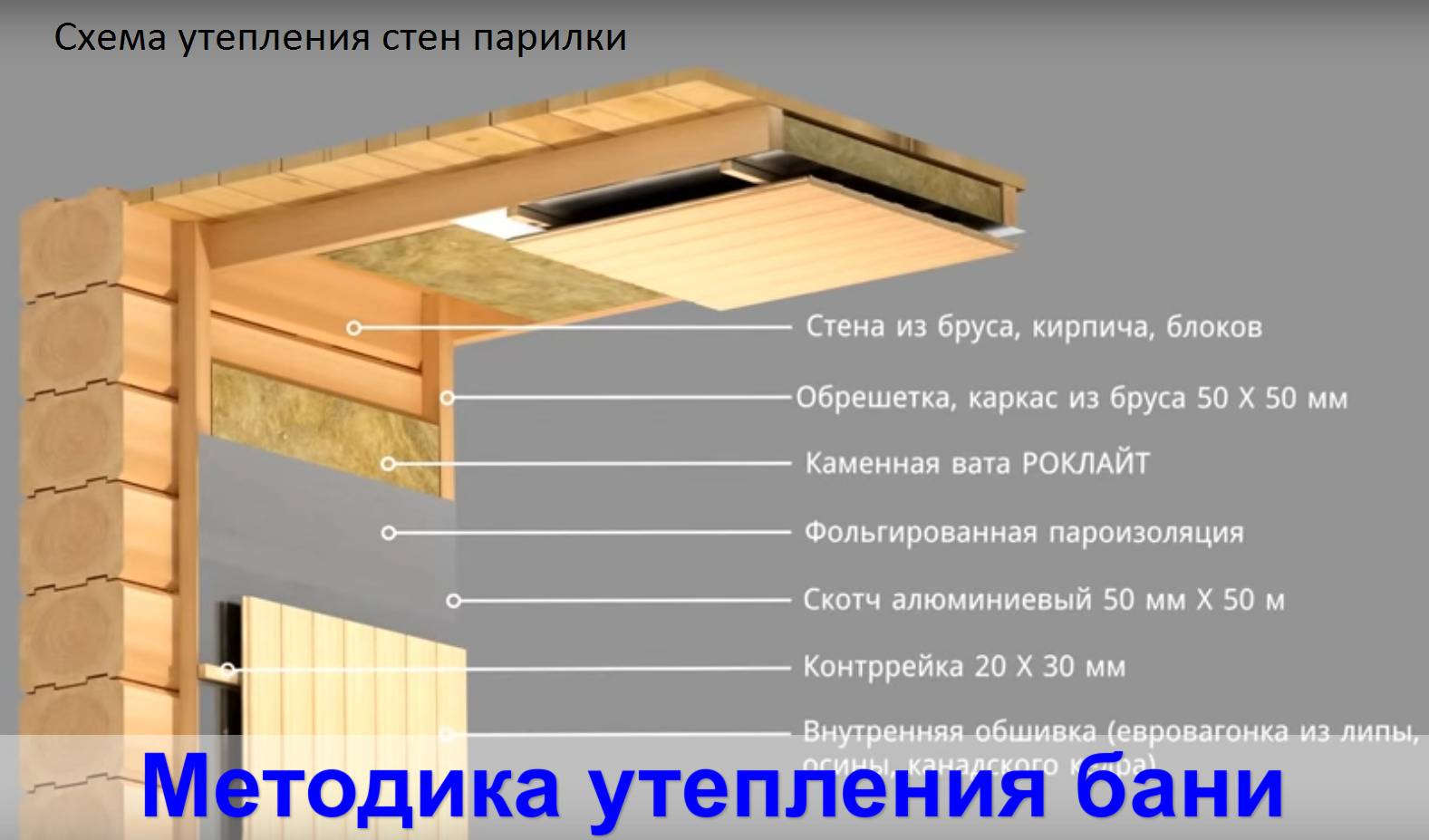 Потолок в бане своими руками: пошаговое руководство