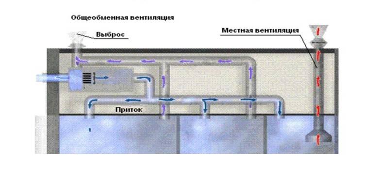 Что такое естественная вентиляция в помещении