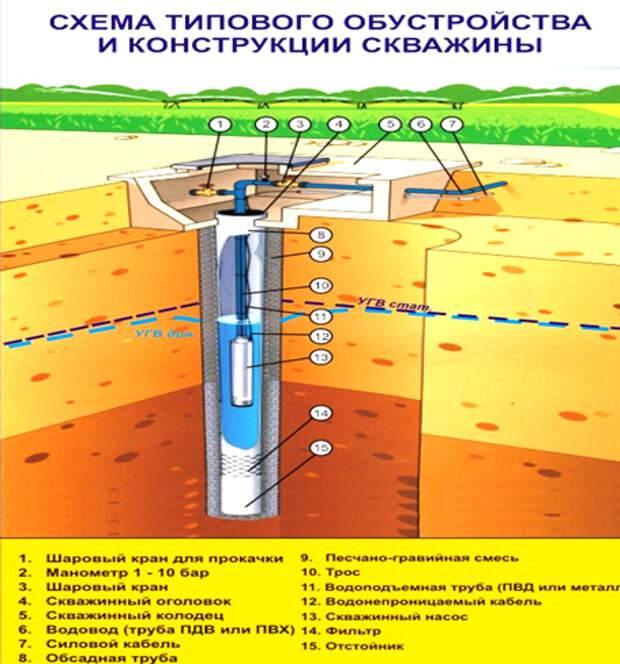 Глубина погружения насоса в скважину