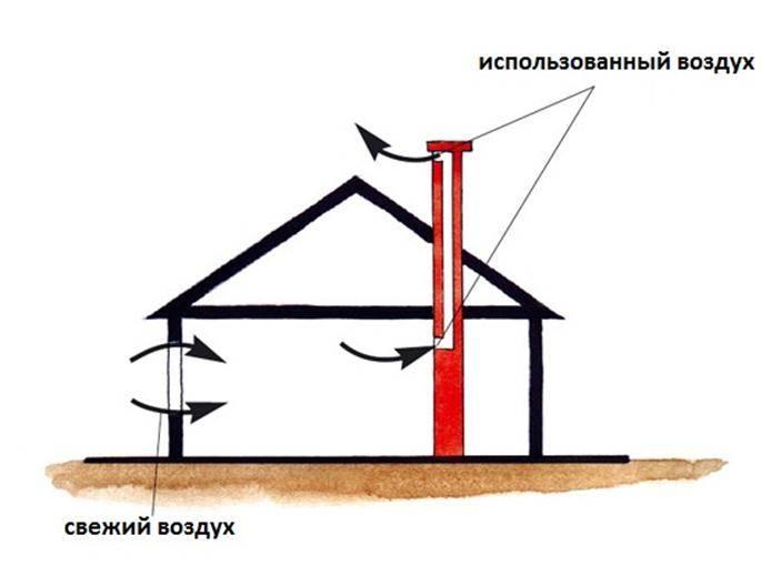Вентиляция в каркасном доме своими руками. схема, расчет и монтаж системы вентиляции