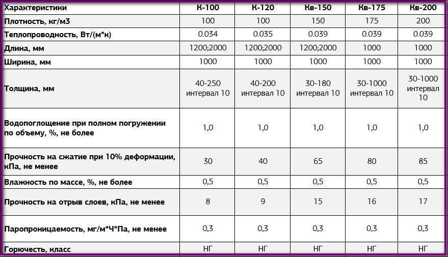 Минеральная вата: виды, характеристики, плюсы и минусы, применение утеплителя