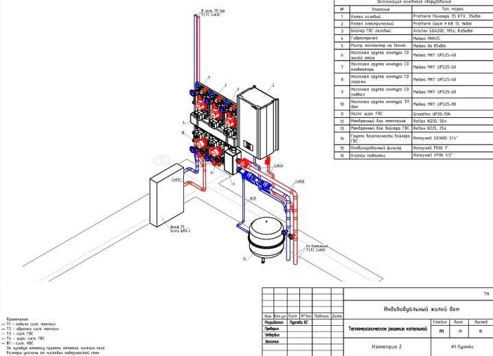 Как обустраивается котельная в частном доме: нормы проектирования и устройства
