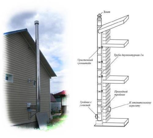 Как установить дымоход через стену - клуб мастеров