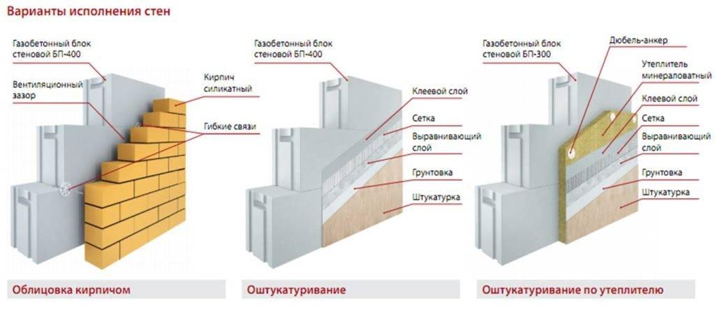 Отделка дома из газоблока: материалы и особенности