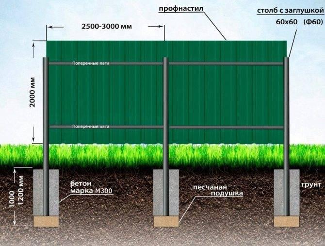 Забор из поликарбоната на металлическом каркасе своими руками: фото и видеоинструкция