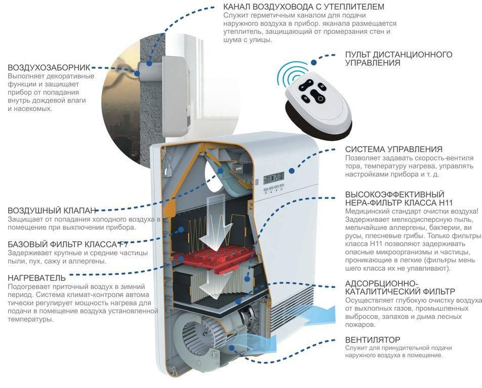 Виды систем приточной вентиляции с подогревом воздуха, подбор оптимальной модели, монтаж