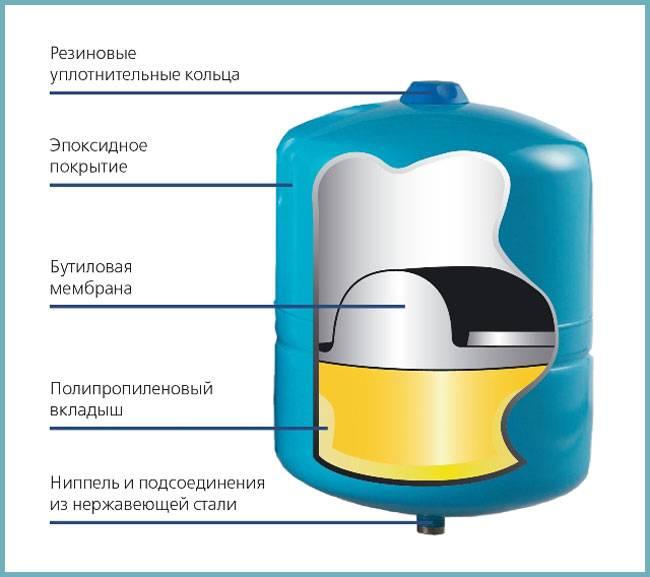 Как правильно установить гидроаккумулятор в системе водоснабжения - всё о сантехнике