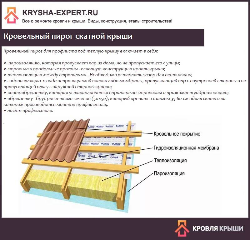 Правила крепления профнастила саморезами на крыше – выбор крепежей и правила монтажа