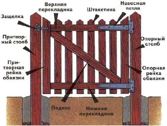 Плетеный забор из досок: фото, как сделать своими руками из дерева