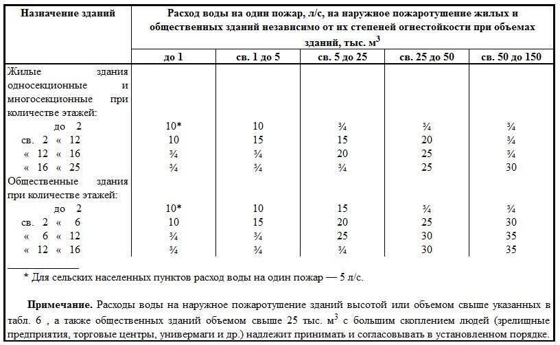 Нормы давления воды и напора в кране в многоквартирном доме