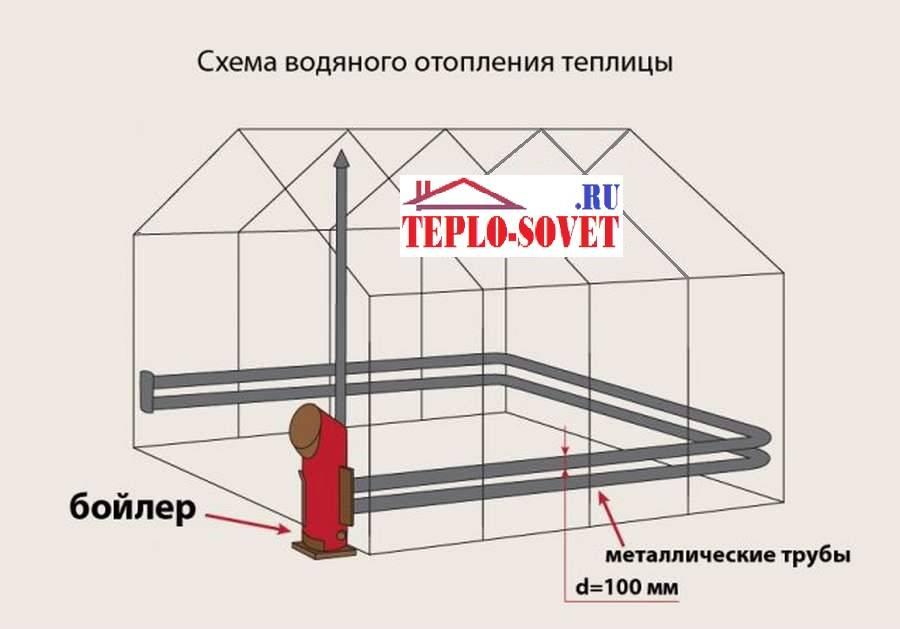 Виды систем вентиляции теплиц