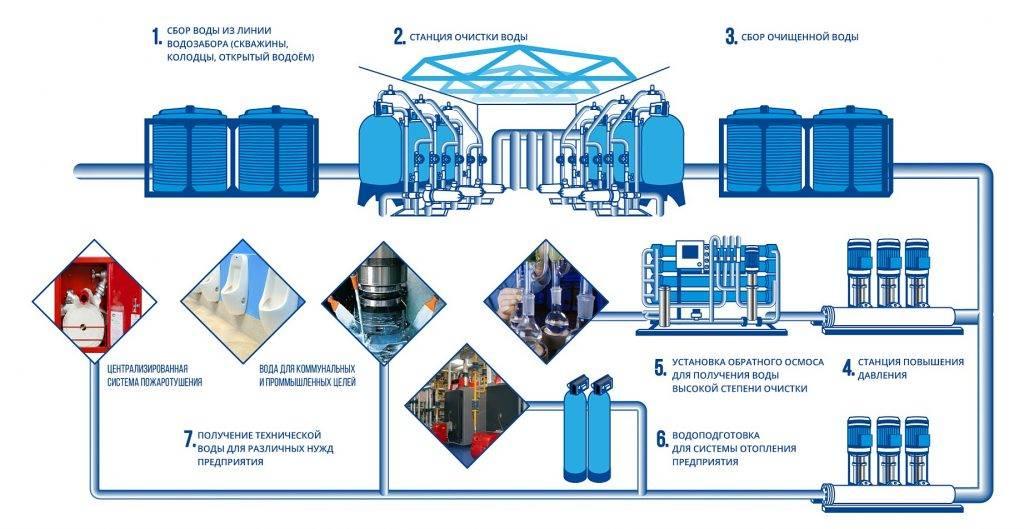 Автономное водоснабжение частного дома: источники воды, схемы и материалы
