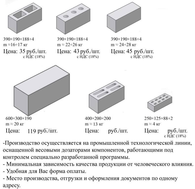 Керамзитоблоки: характеристики, виды и особенности материала - строй-хауз