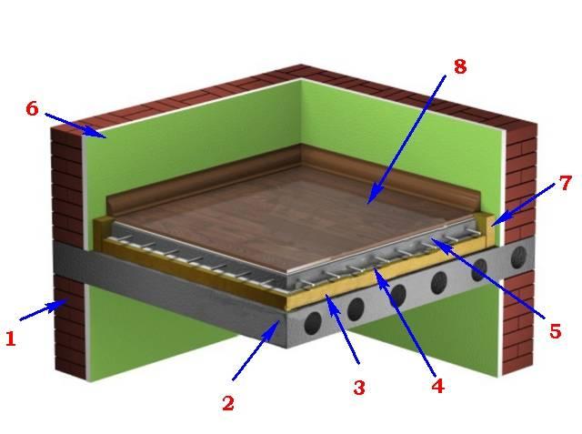 Утепление потолка пеноплексом: материал, инструкция по монтажу, советы, экономия