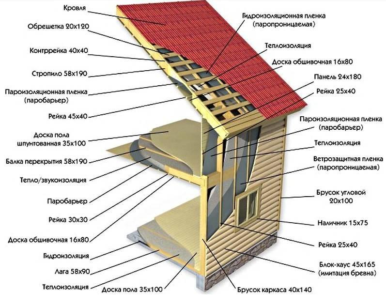 Каркасный дом своими руками: инструкция, фото, схемы, видео