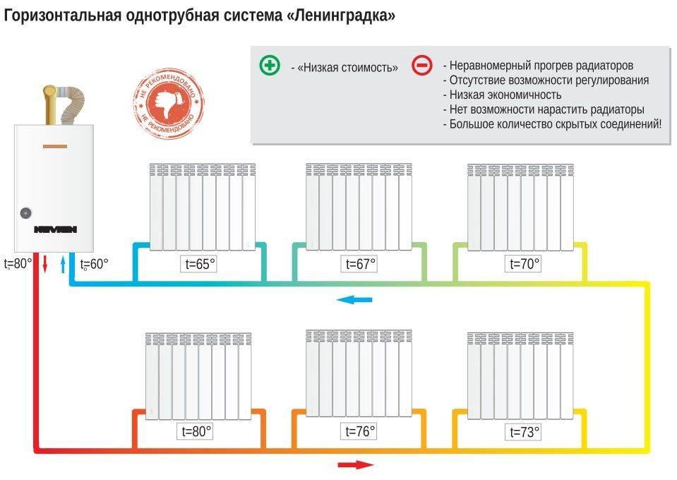 Обзор ленинградской системы отопления