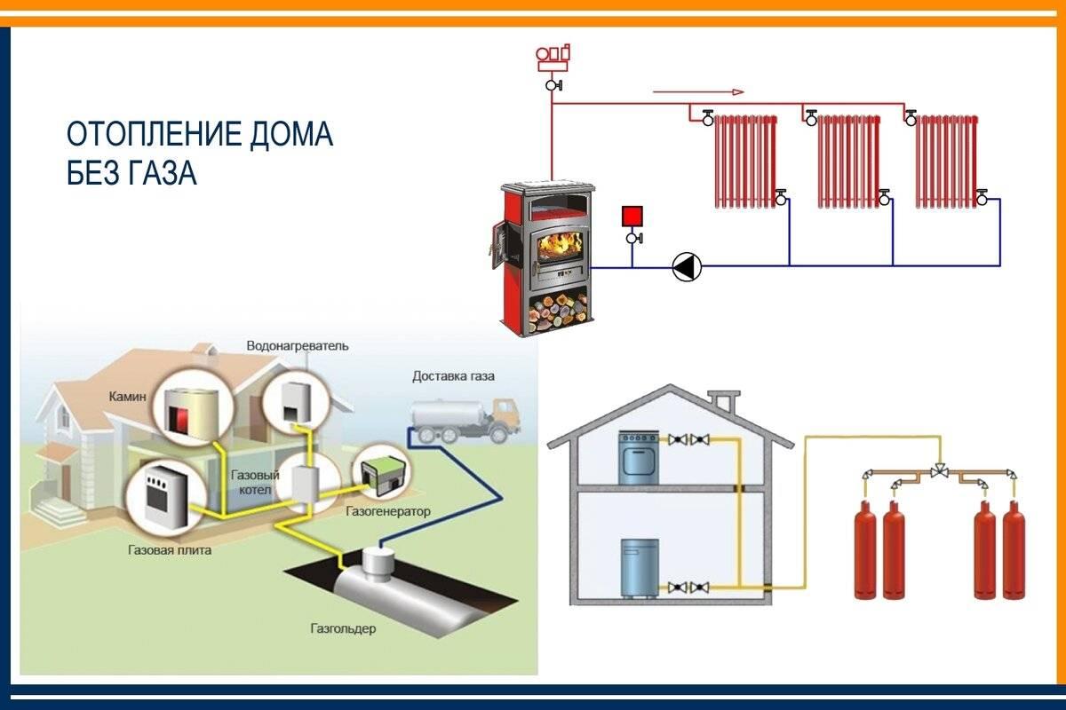 Отопление в частном доме: схемы и оборудование, их плюсы и минусы