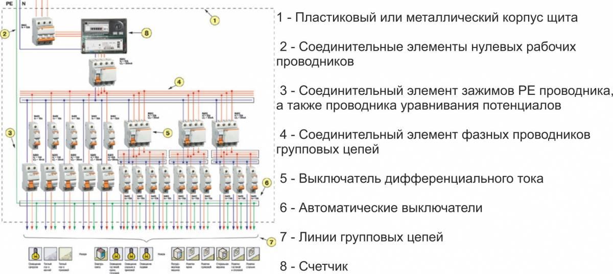 Сборка распределительного электрического щитка для квартиры